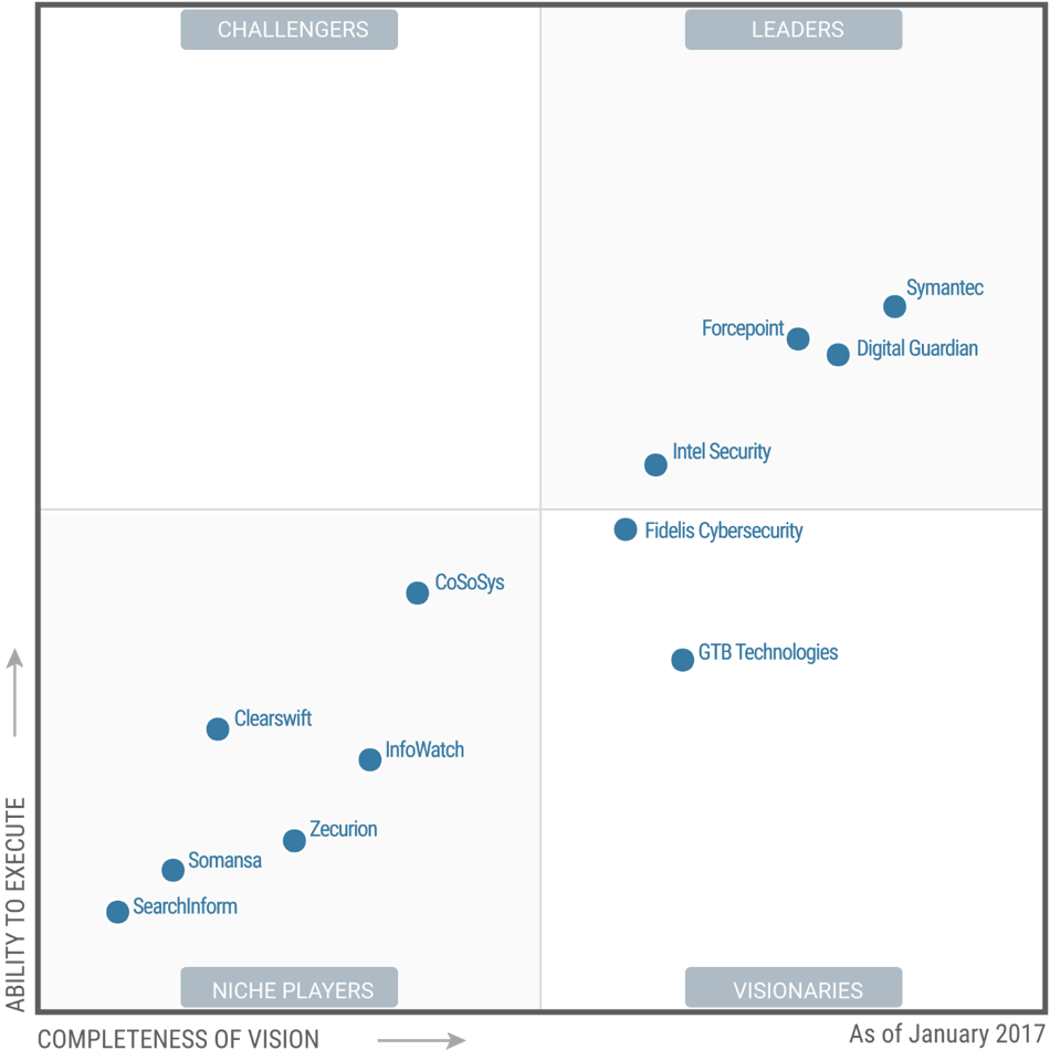 2017 Gartner Magic Quadrant for Enterprise Data Loss Prevention