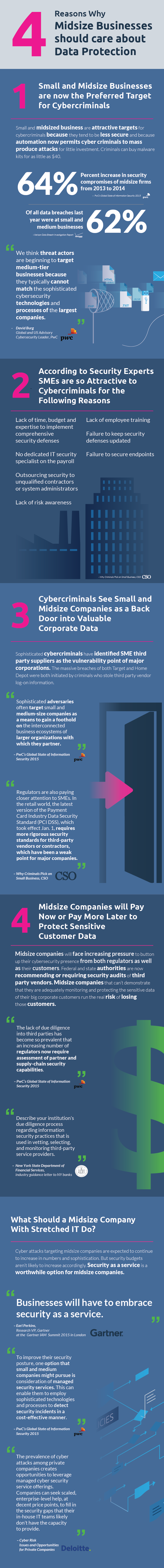 4 Reasons Why Midsize Businesses Should Care About Data Protection | Managed Security Services Infographic