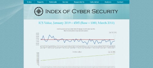 Index of Cyber Security