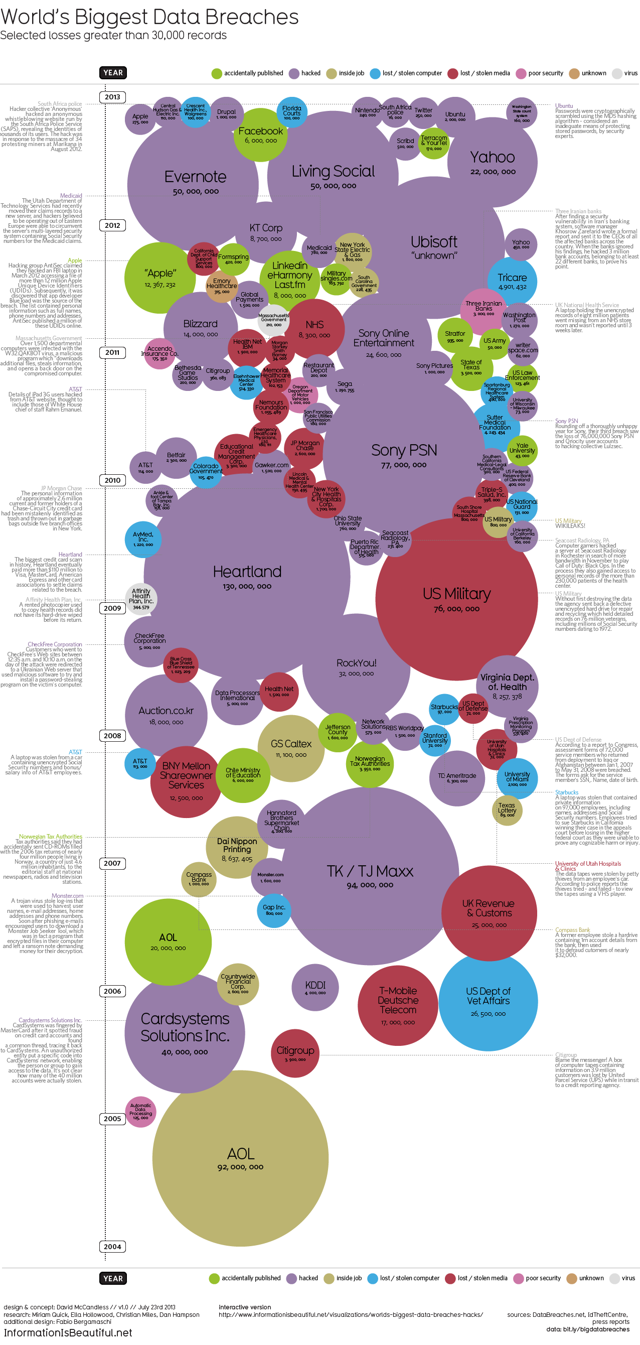 The History Of Data Breaches Digital Guardian Security Breach Slatecom Visualizes Largest In