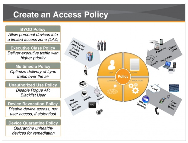 BYOD Access Policy Diagram