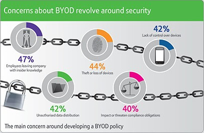 the byod security risk Many tech providers offer byod security solutions that address security vulnerabilities while satisfying user privacy here are the ways your organization can address the five biggest byod security risks poor communication a user who does not understand their company's byod security policy is an instant vulnerability.