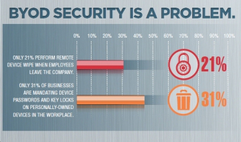 BYOD Security Problem Infographic