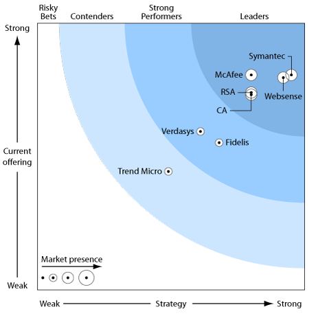 Forrester 2010 Data Loss Prevention Wave