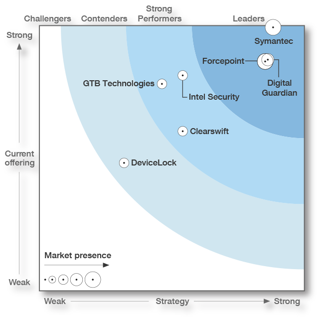 The Forrester Wave™: Data Loss Prevention Suites, Q4 2016