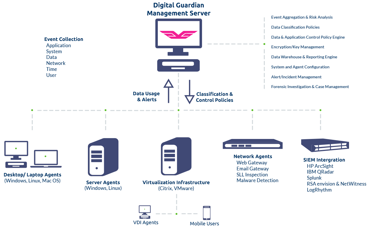 digital guardian integrated architecture