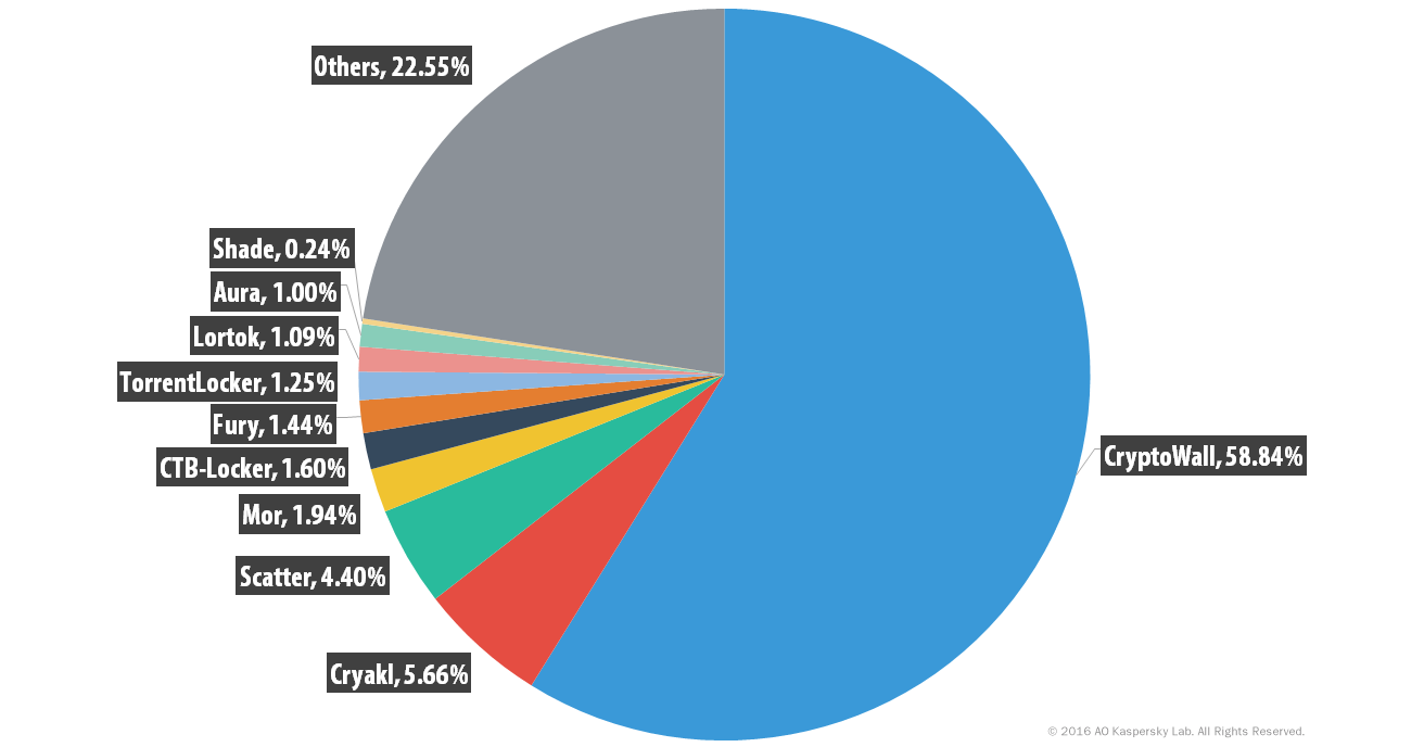 Percentage distribution of ransomware variants observed by Kaspersky Labs, 2014-2016