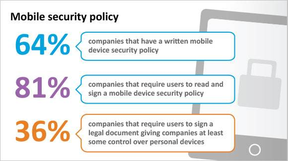 Mobile Security Policy Infographic