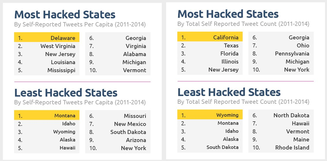 The Top 10 States with the Most and Least Hacking Attacks