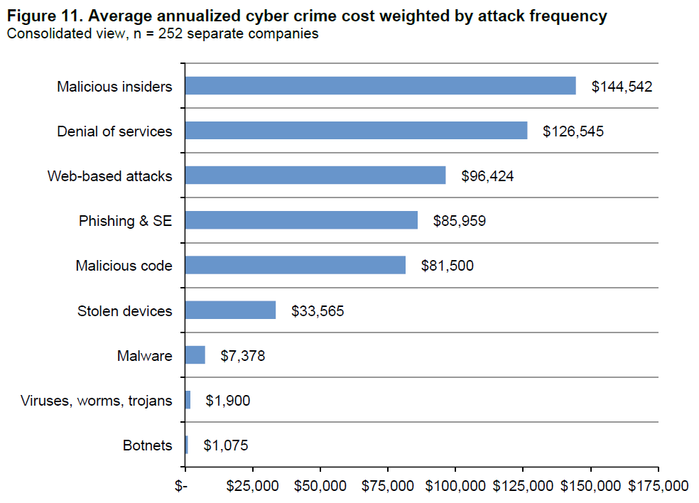 2016 Cost of Cyber Crime Study & the Risk of Business ...