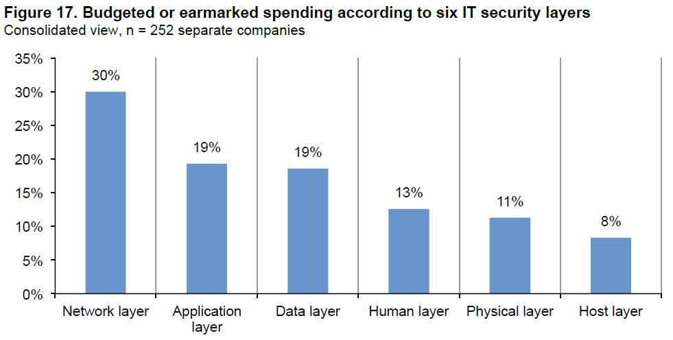 Figure 17: Budgeted security spending by layer.
