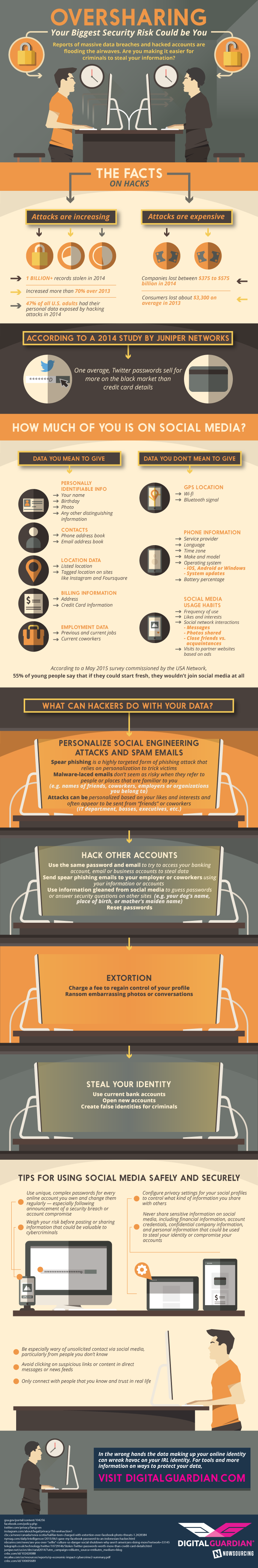 Social Media Oversharing Security Risks Infographic